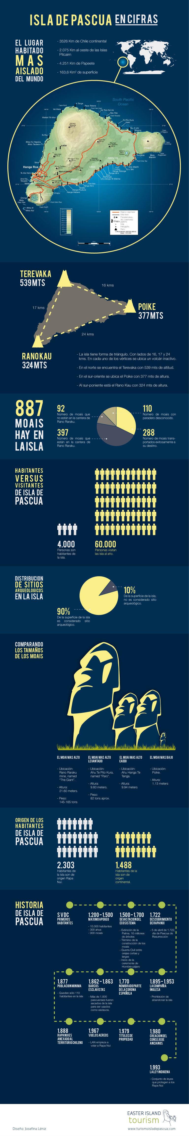 Infografia Isla de Pascua